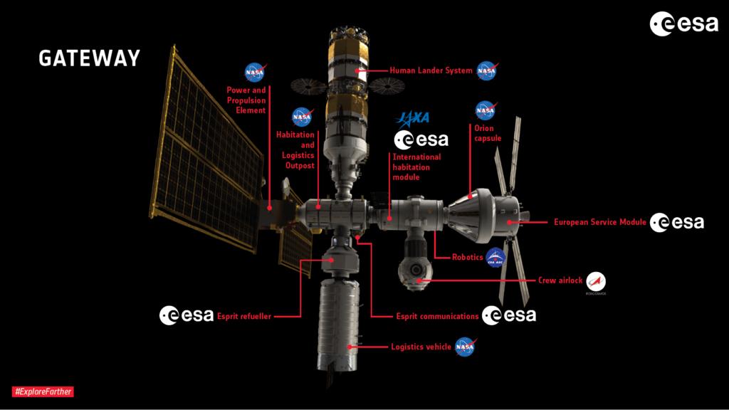 A Gateway koncepciója, forrás: ESA